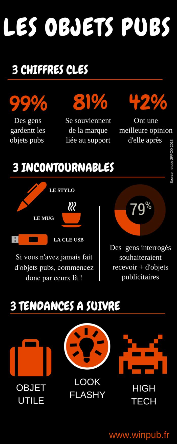 winpub_infographie_objets_pubs